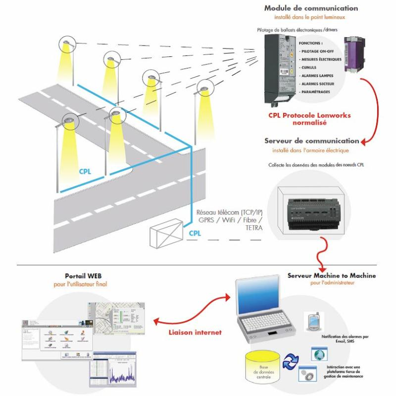 Prime Abel Lighting Management Of Lighting Points Wiring 101 Picalhutpaaxxcnl